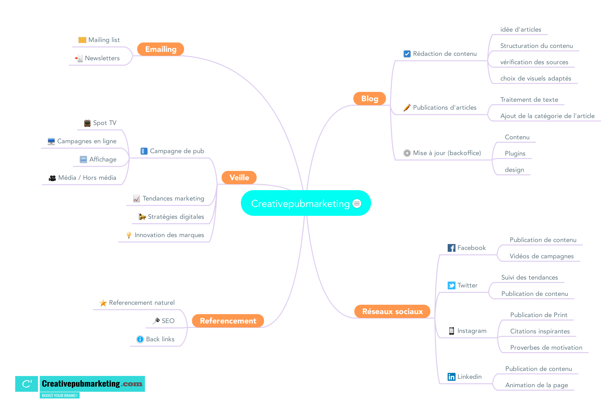 Mind mapping creativepubmarketing