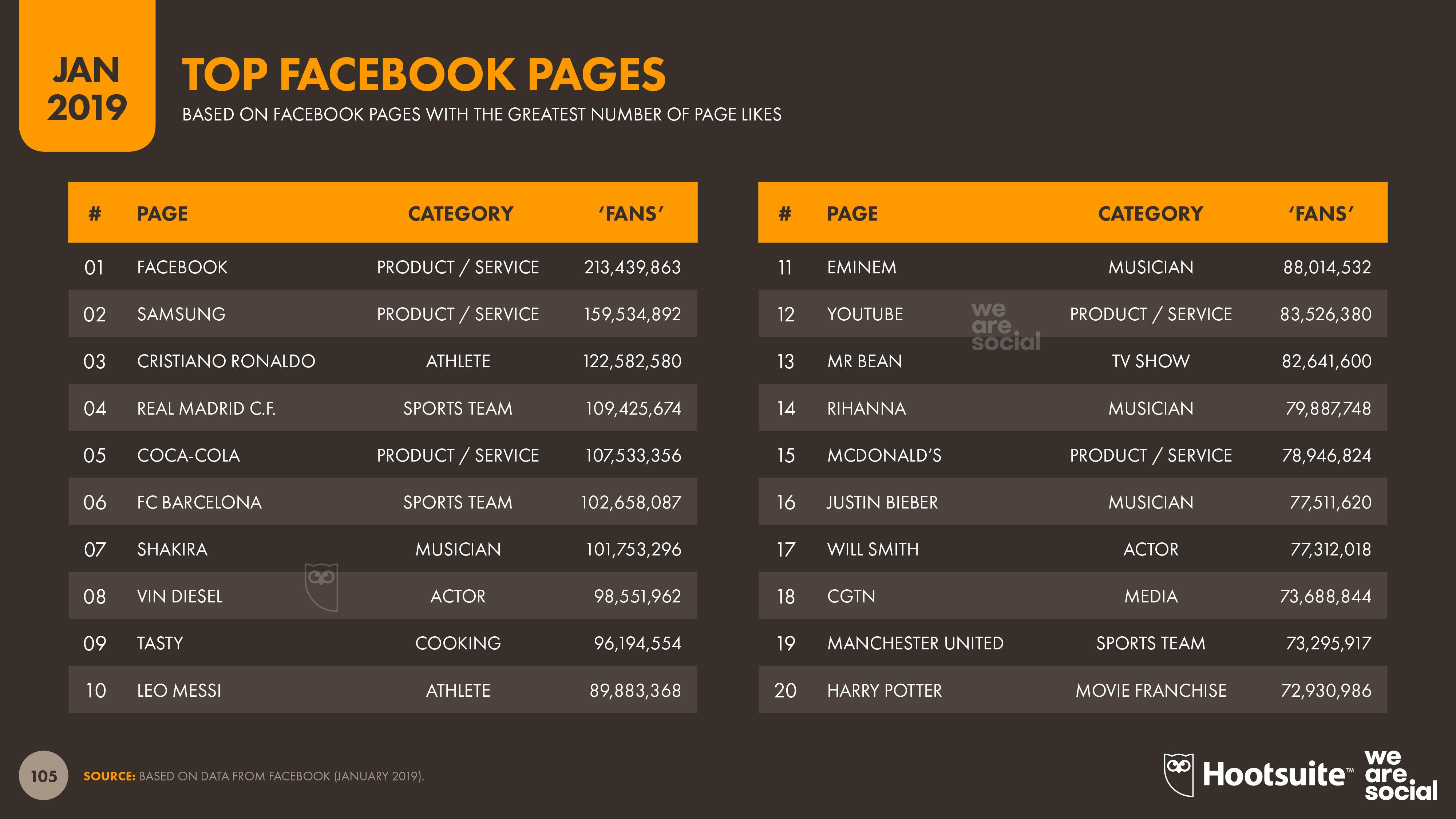 Digital 2019 Global Overview Images v01 - Slide 105 Facebook Page Ranking