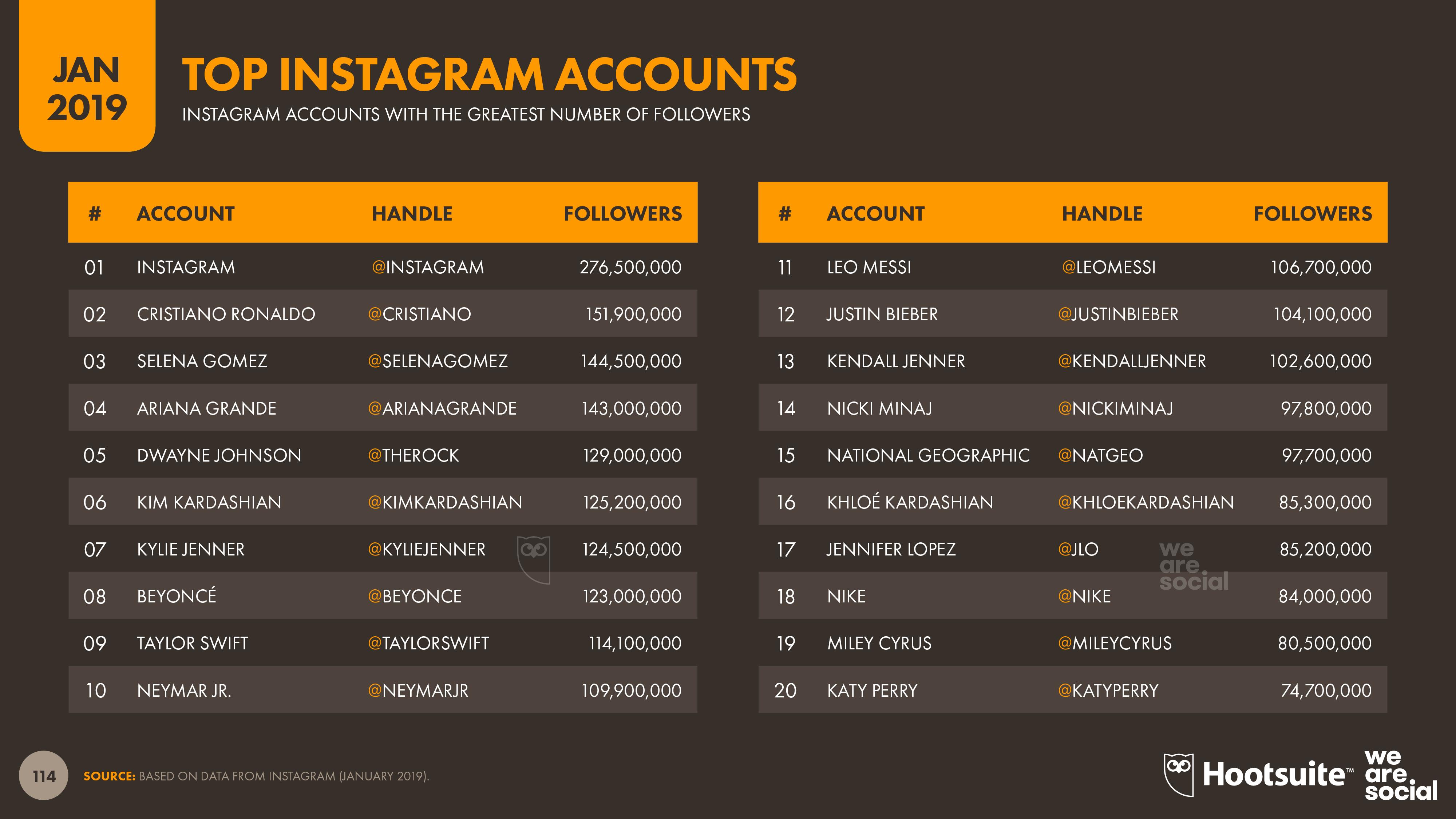 Digital 2019 Global Overview Images v01 - Slide 114 Instagram Top Accounts